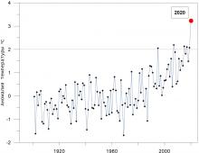 Росгидромет: 2020 год в России оказался рекордно теплым